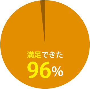 満足できた96%