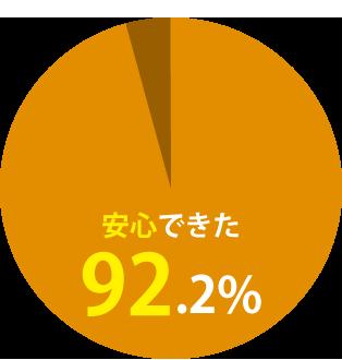 安心できた96%